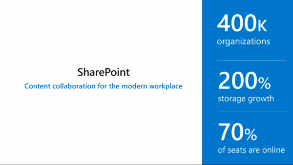 SharePoint usage stats SharePoint conference North America 2018